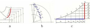 Traditional impeller design method a) meridional view, b) front view, | Download Scientific