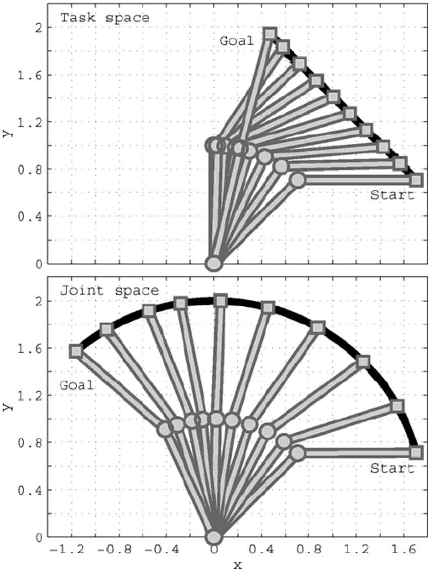 Figure 2 paths of the force guided planar two link manipulator fig 2 shows