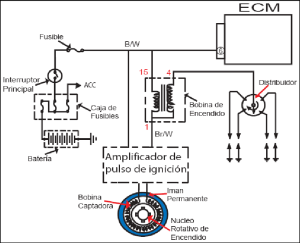 47 Diagrama eléctrico del generador de impulsos de