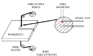 Schematic diagram of WEDM cutting process | Download