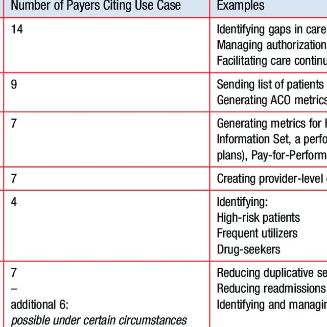 Payer Hie Use Cases Download Table