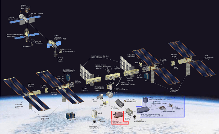 Exploded View Of The Iss Components With The New Columbus