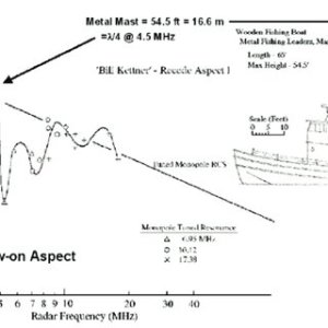 Example P av vs log r for a 20,000 ton Helicopter carrier  Note that   Download Scientific
