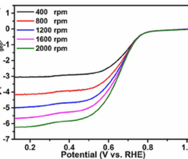 Orr Polarization Curves Of Vo X N Y A Vo X N Y