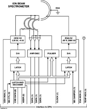 Schematic IBS electrical block diagram | Download