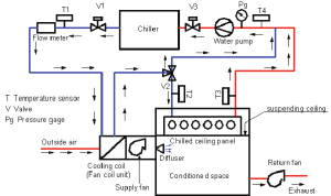 Schematic diagram of tested chilled ceiling panel with DOAS   Download Scientific Diagram