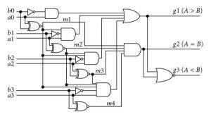 Schematic diagram for the 4bit magnitude parator