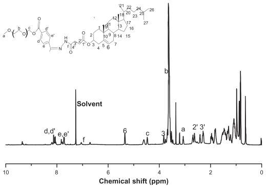 Structure and 1H-NMR spectra of mPEG-Hz-CHEMS in CDCl3 ...