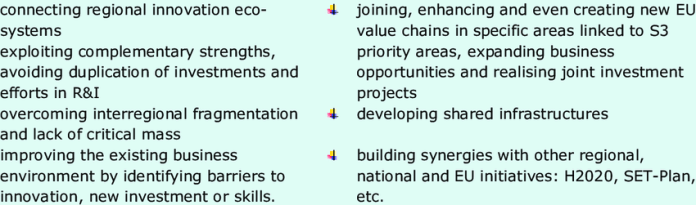 Objectives Of The Thematic Smart Specialisation Platforms Activities Download Scientific Diagram
