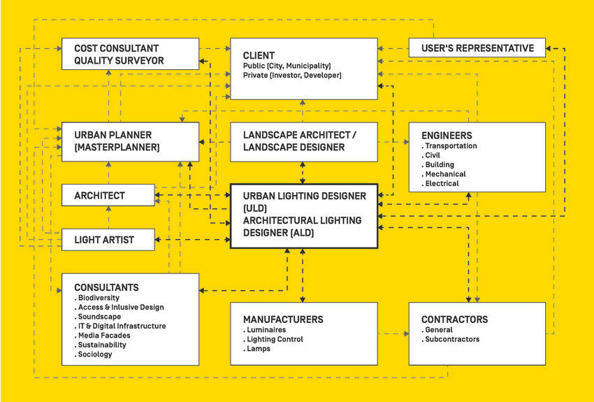 https www researchgate net figure an organisation chart of the project team for an urban lighting project c km fig4 328812811