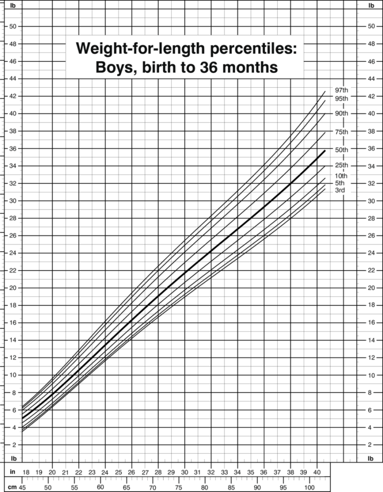 Weight-for-length percentiles, boys, birth to 36 months ...