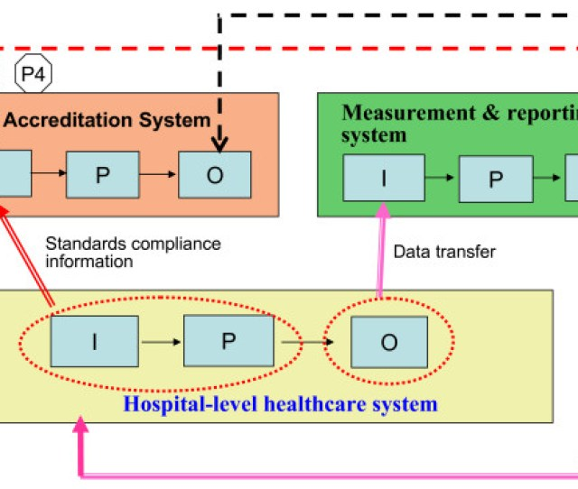 Holistic Healthcare Systems Relationship Model P Focus On Control Relationship With Communication P Focus On Communication Without Control