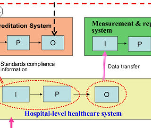 Holistic Healthcare Systems Relationship Model P Focus On Control Relationship With Communication P