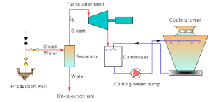 A schematic diagram of a geothermal condensing power plant