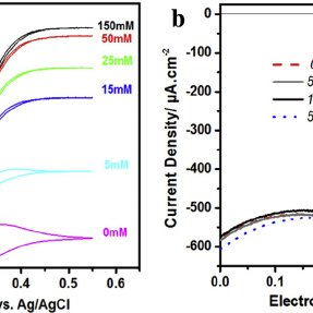 Schematic con fi guration of the membraneless biofuel cell