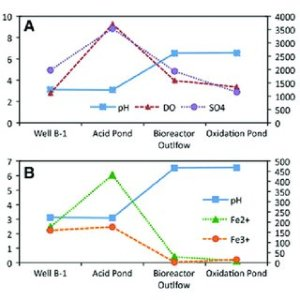 (PDF) Performance and microbial munity dynamics of a sulfatereducing bioreactor treating