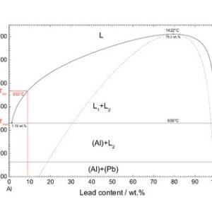 (PDF) Heterogeneous nucleation in hypermonotectic aluminum