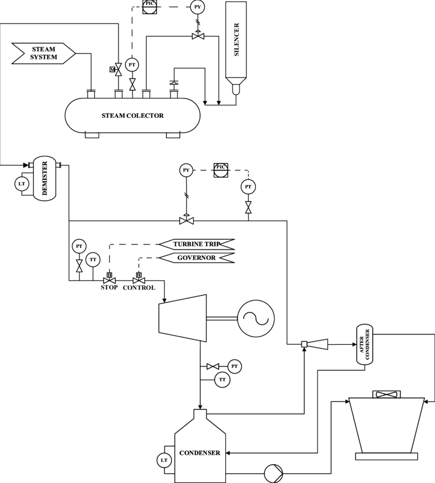 Dry Steam Geothermal Power Plant Diagram Ts