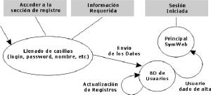 Diagrama de Interacción de Usuario para Registro de Usuario Para | Download Scientific Diagram