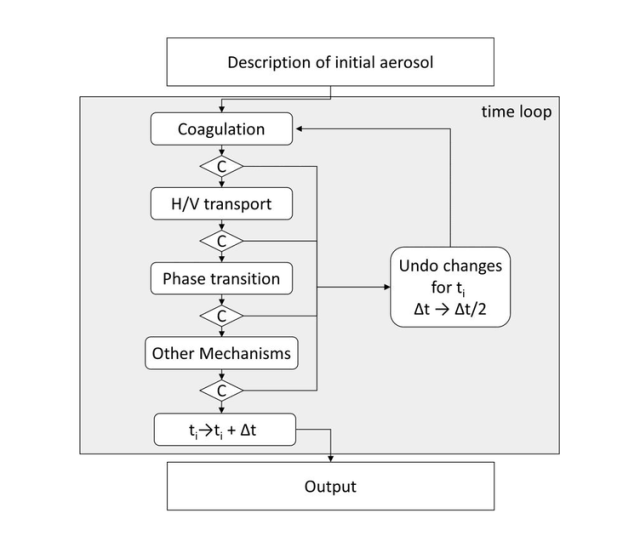 Flow Diagram Of The Adic Model C Stands For Control Parameter H V