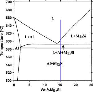 Calculated equilibrium Al–Mg 2 Si phase diagram