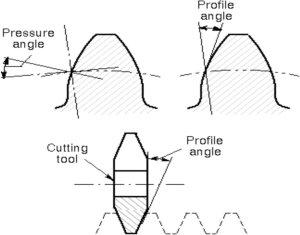 Gear pressure angle | Download Scientific Diagram