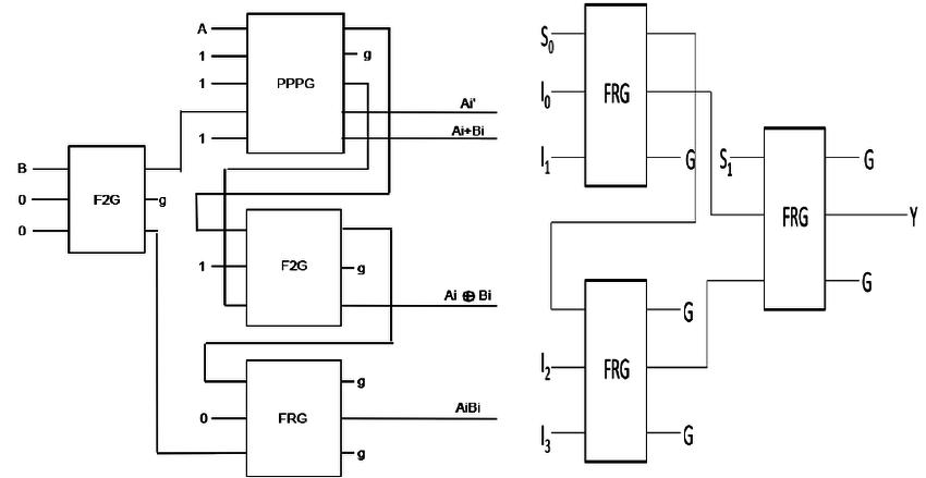Fault Tolerant Reversible Implementation Of Logic Circuit