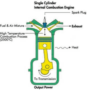 4 Diagram of internal bustion engine | Download