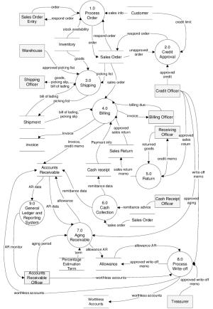 Level 0 of Data Flow Diagram 5) Process 50 Return
