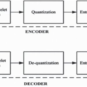 Functional Block Diagram of JPEG 2000 ENCODER The implementation of | Download Scientific Diagram