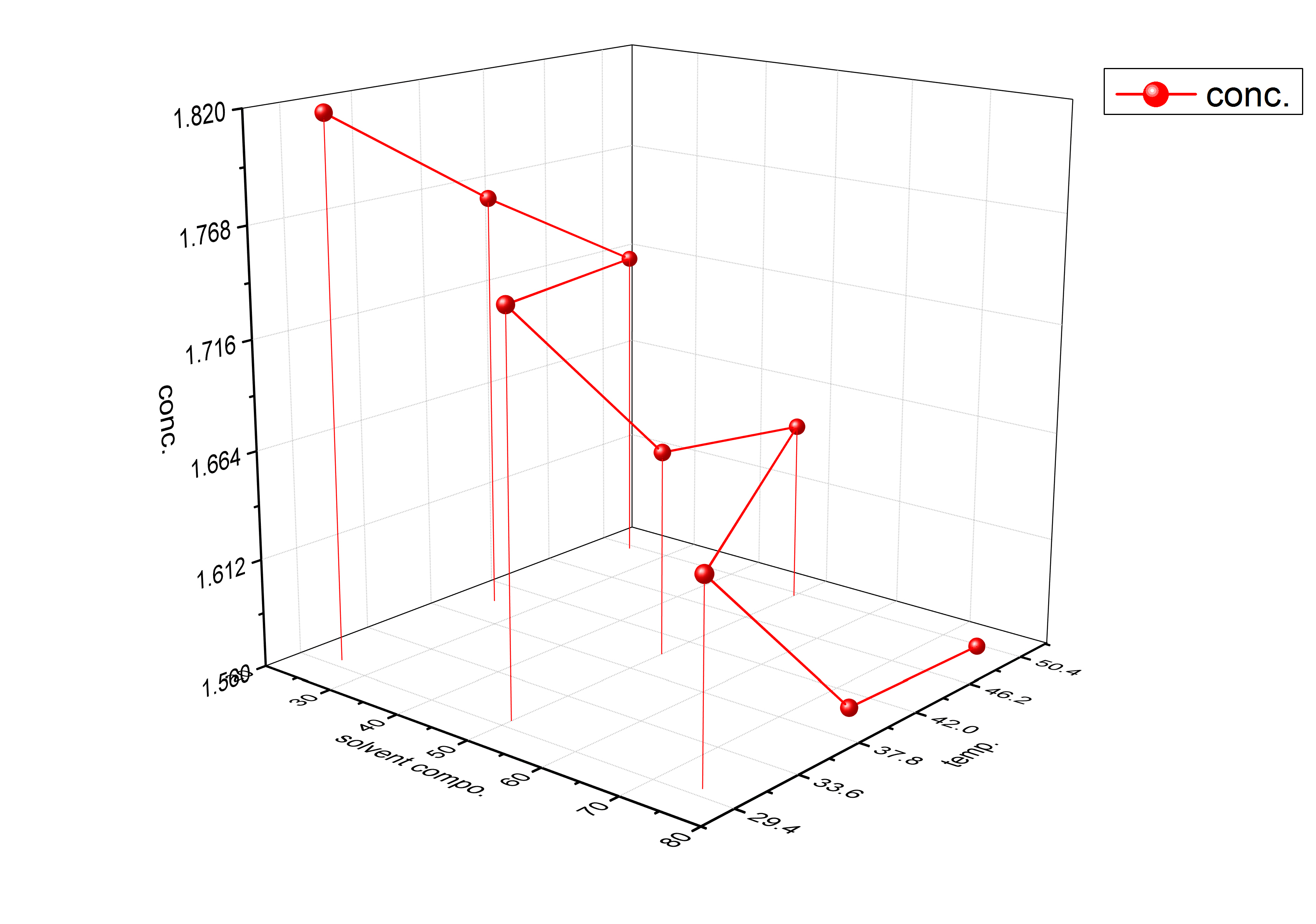 Does Anyone Know How To Plot 3d Surface Graph