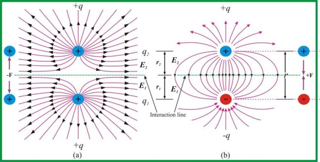 Physics Study Notes on Electrostatics