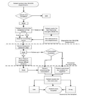 Patient Flow Diagram | Download Scientific Diagram