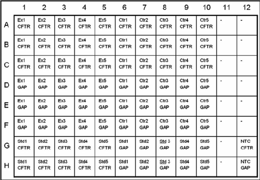 3 96 Well Plate Layout For QRT PCR Reaction Ex Experimental Samples Download Scientific