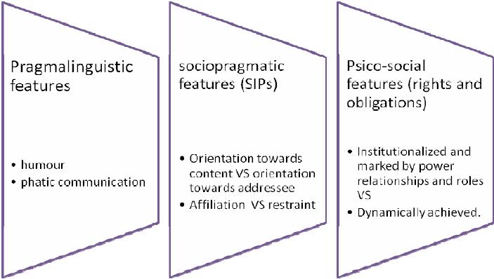 Relationship between pragmalinguistic, sociopragmatic and psico-social... |  Download Scientific Diagram