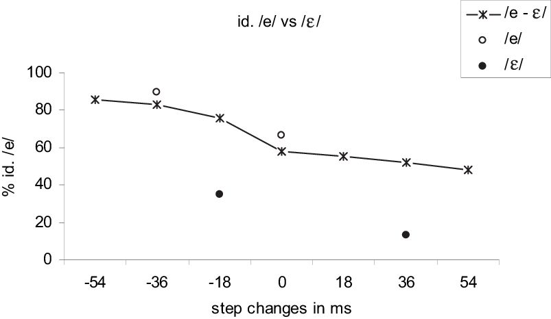 Identification Function Of Ambiguous Vowels Between E