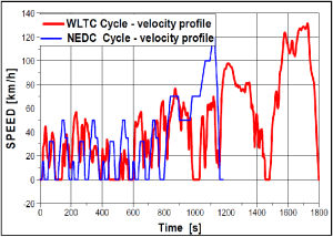 Velocity profile for WLTC and NEDC cycle | Download