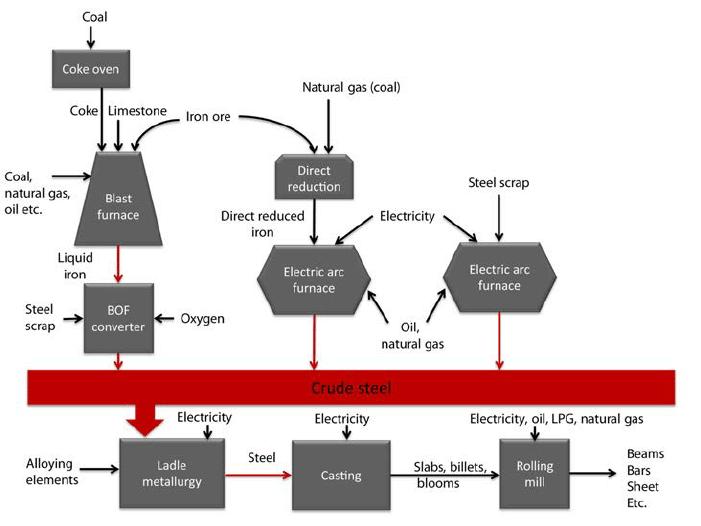 Steelmaking Process Flow Chart