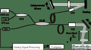 Schematic diagram of the fiber optic OCT system BBS