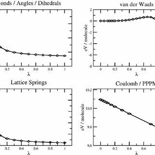 Free Energy Calculations Using Classical Molecular