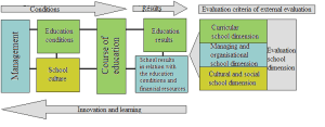 Block diagram of school dimension evaluation related to the dimensions   Download Scientific