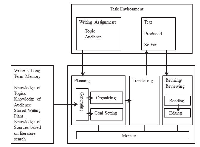 Process Model Of Writing Hayes Amp Flower