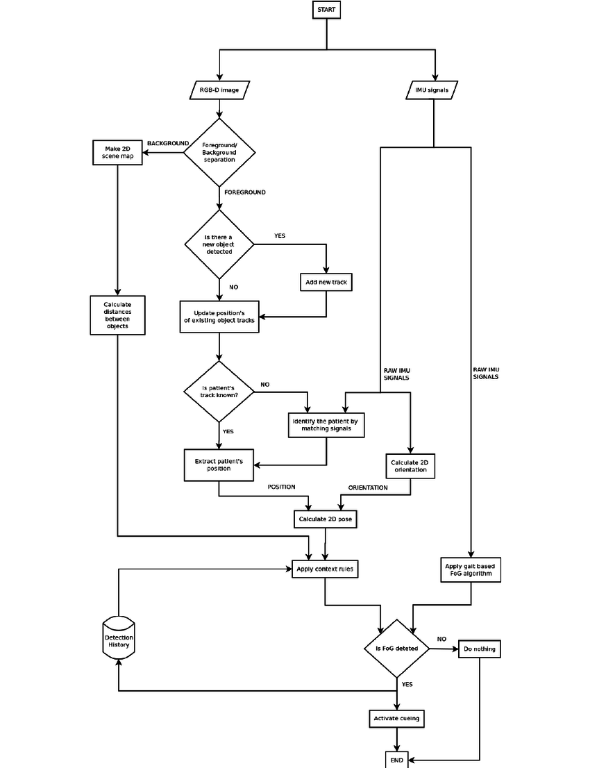 Workflow diagram for fog detection using the distributed sensor system