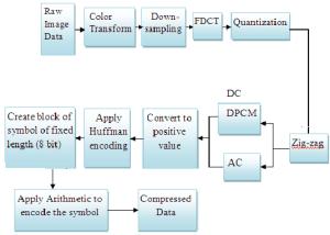 Block diagram of proposed baseline JPEG encoder | Download Scientific Diagram