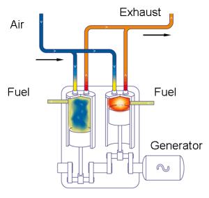 Schematic diagram of a diesel engine | Download Scientific