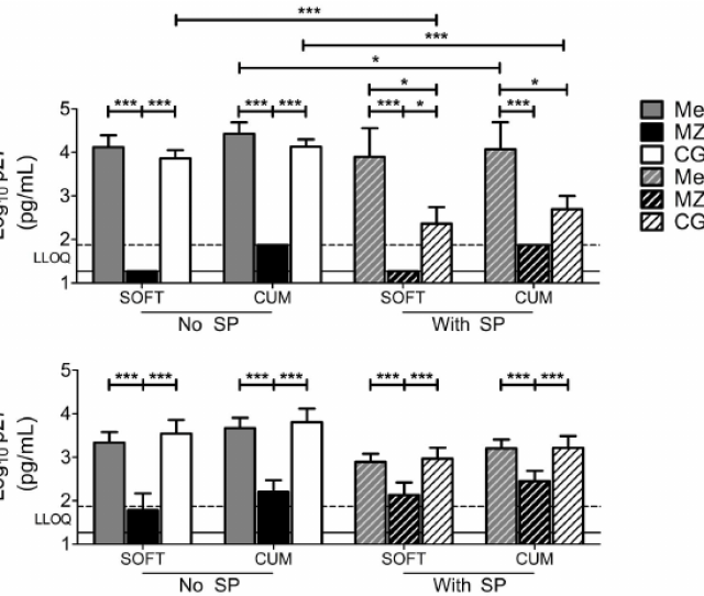 Mzc And Mc Inhibit Shiv Rt Infection In Macaque Vaginal Explants Explants Stimulated With Pha Il  H Were Challenged With Shiv Rt