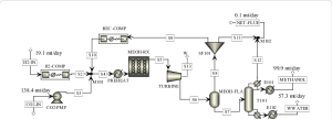 Process flow diagram of the methanol plant   Download Scientific Diagram