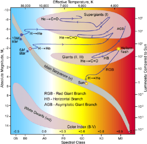 Astrophysicists categorize star types and stellar