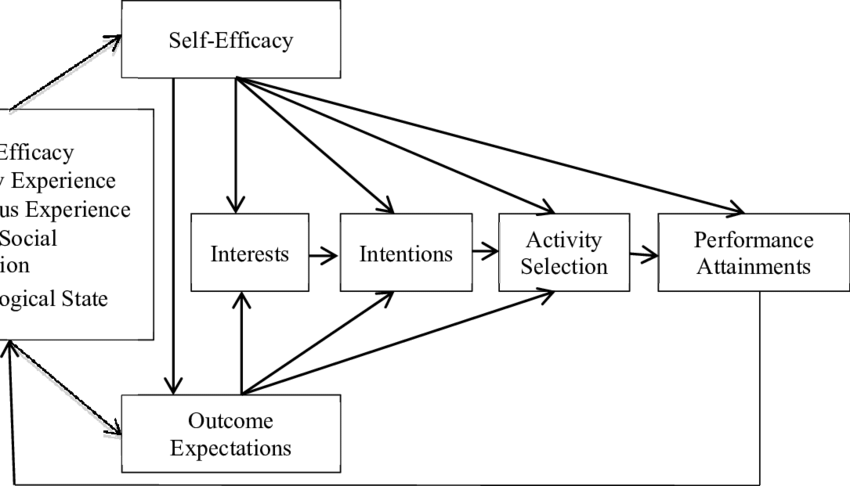 Diagram Banduras Self Efficacy