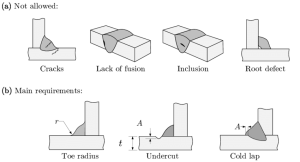 Examples of weld defectsimperfections | Download